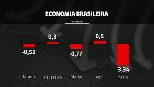 'Prévia' do PIB aponta que economia recuou 3,34% em maio