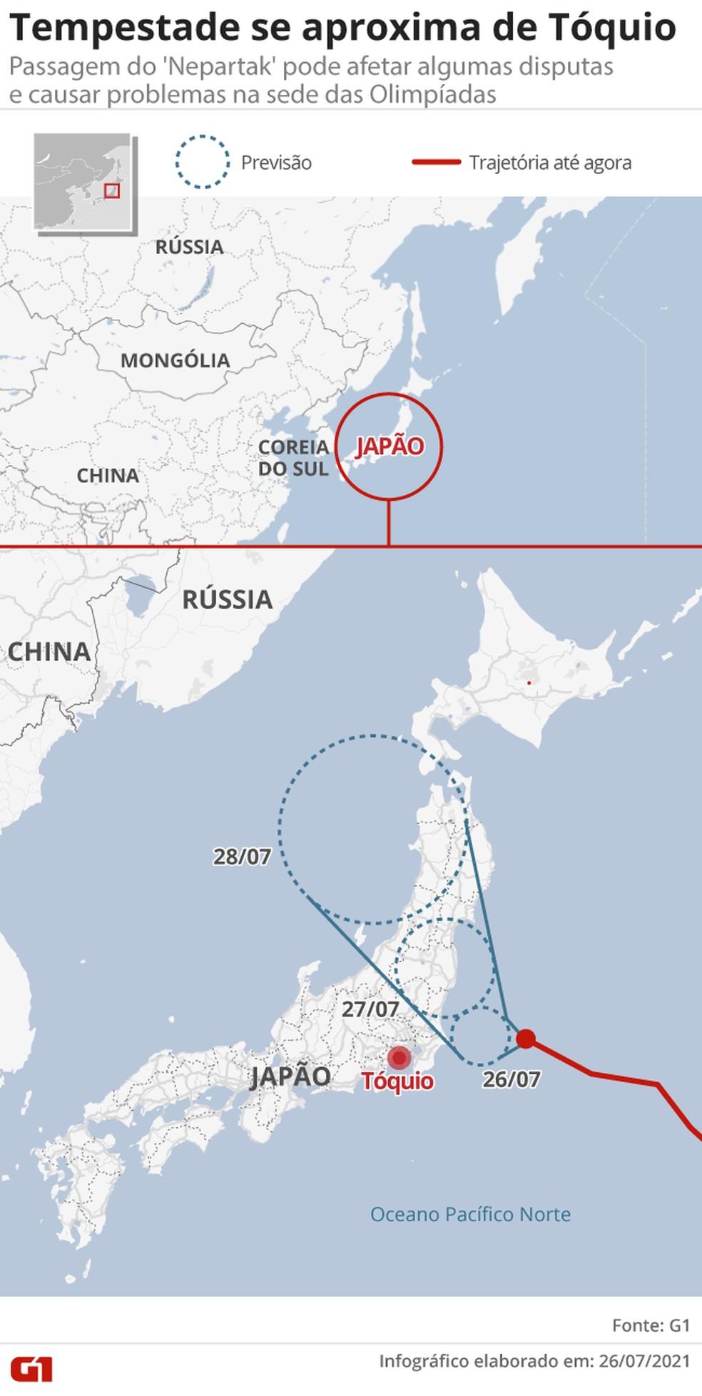 tempestade-se-aproxima-de-toquio-v3 Tóquio se prepara para a passagem do tufão Nepartak; Olimpíadas mudam horários de competições