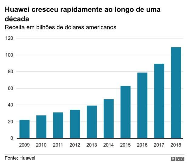 Crescimento da Huawei (Foto: BBC)