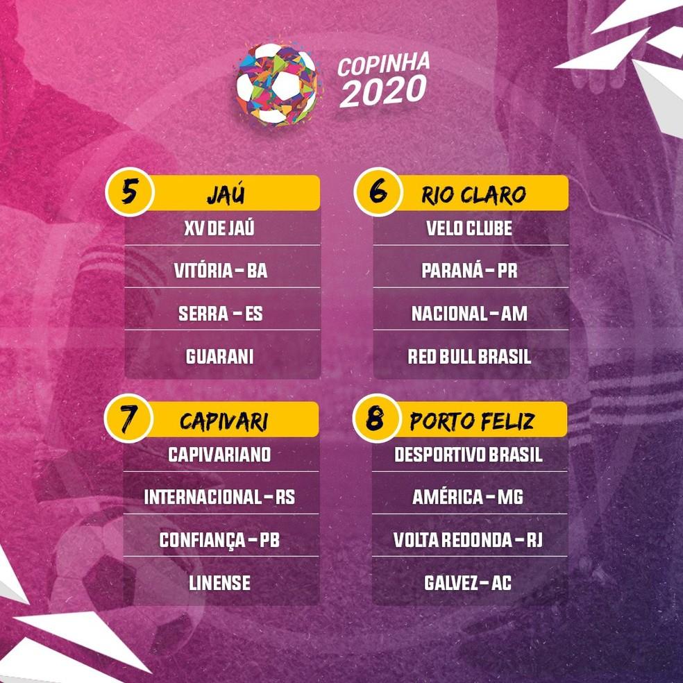 Grupos da Copa São Paulo 2020 — Foto: Reprodução