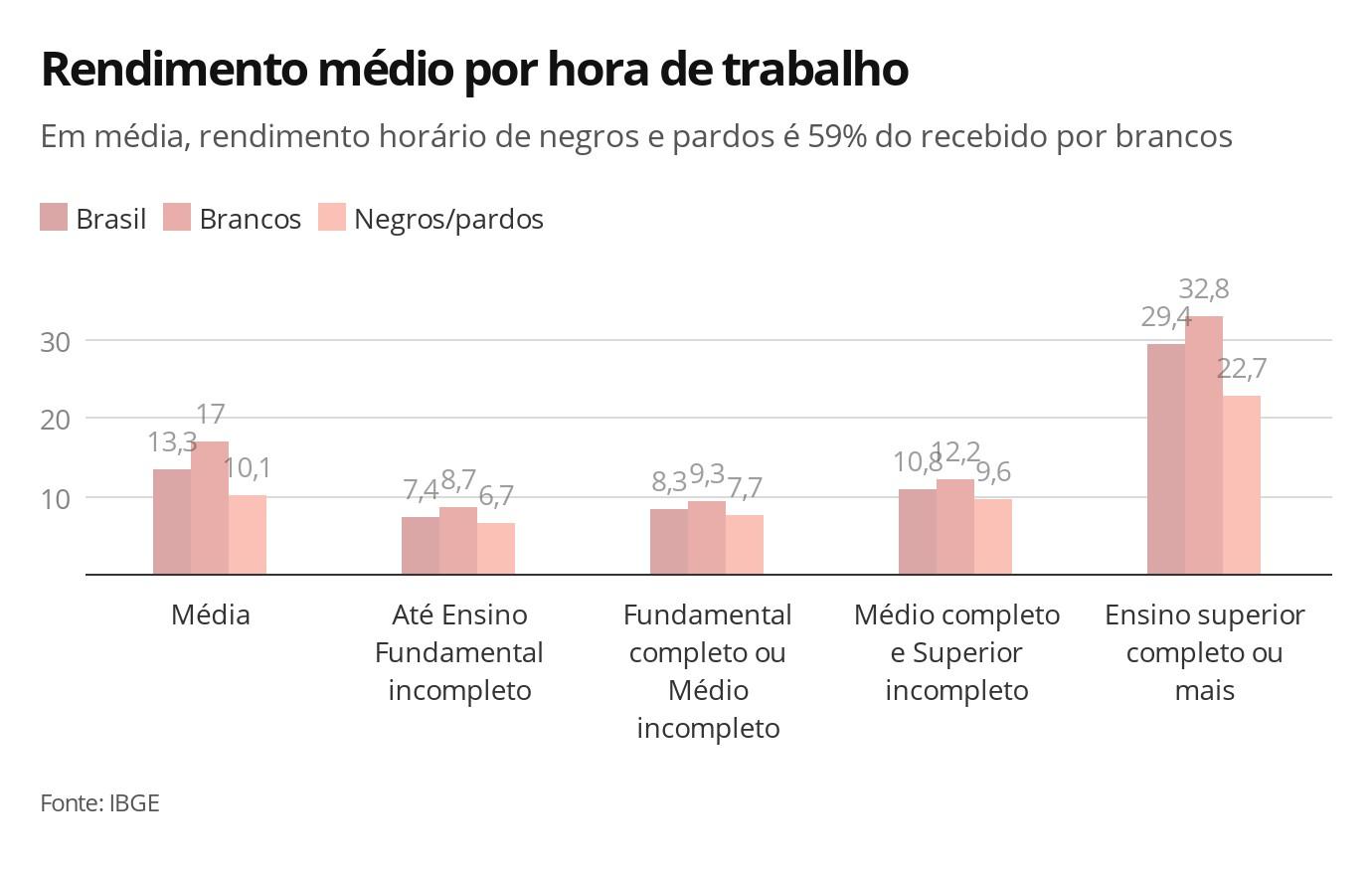 Trabalhador negro ganha por hora 59% do rendimento do trabalhador branco, mostra IBGE