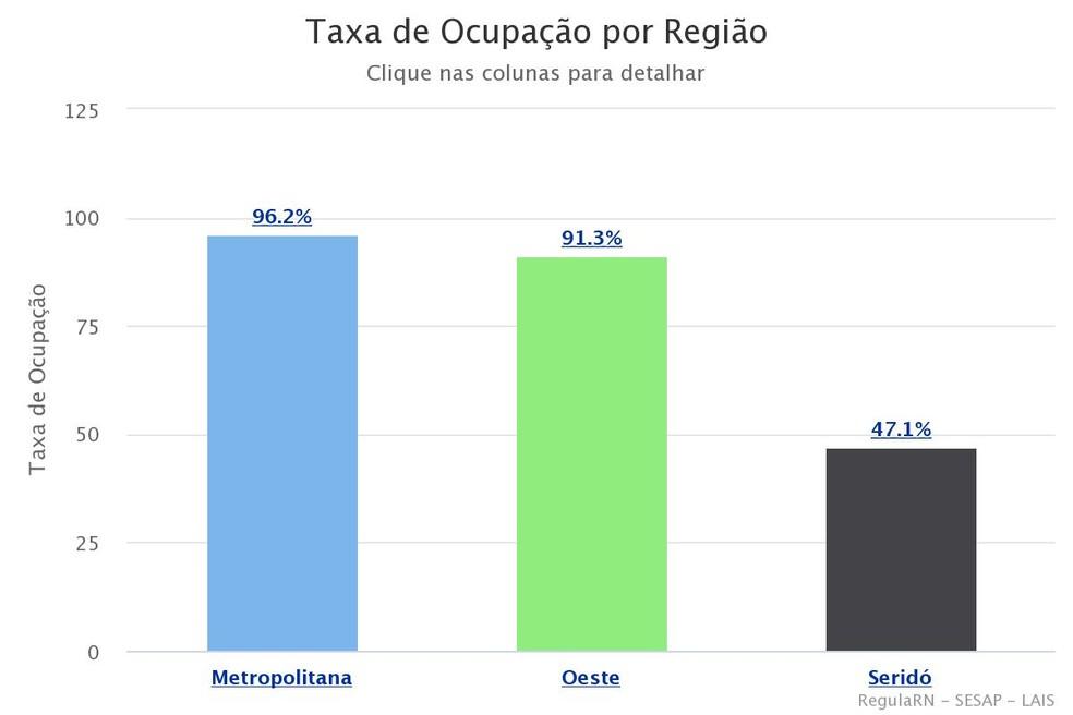 Taxa de ocupação da Região Metropolitana é de 96% — Foto: Regula RN