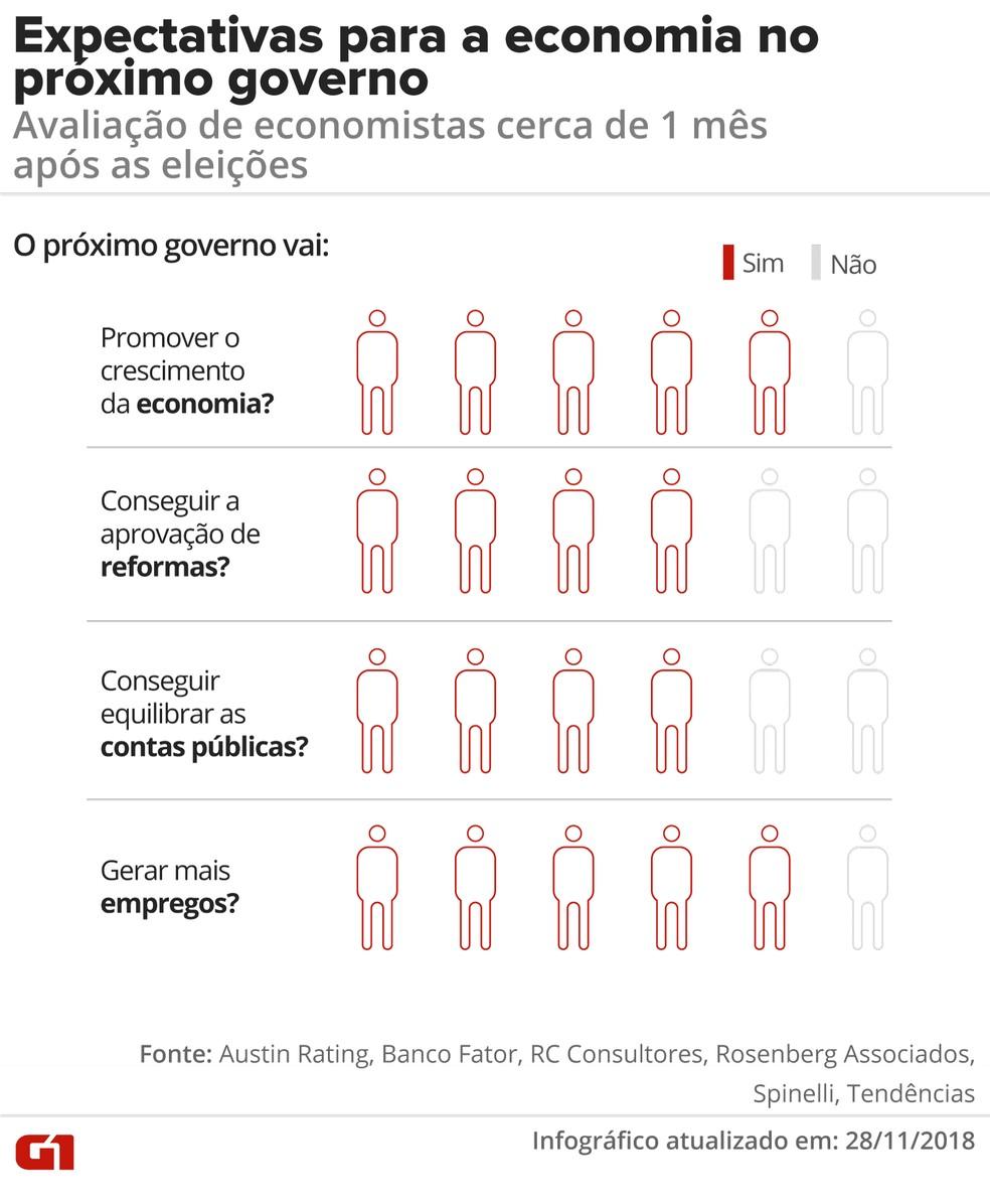 1 mês após a eleição de Bolsonaro: economistas respondem sobre expectativas para o novo governo — Foto: Juliane Monteiro/G1