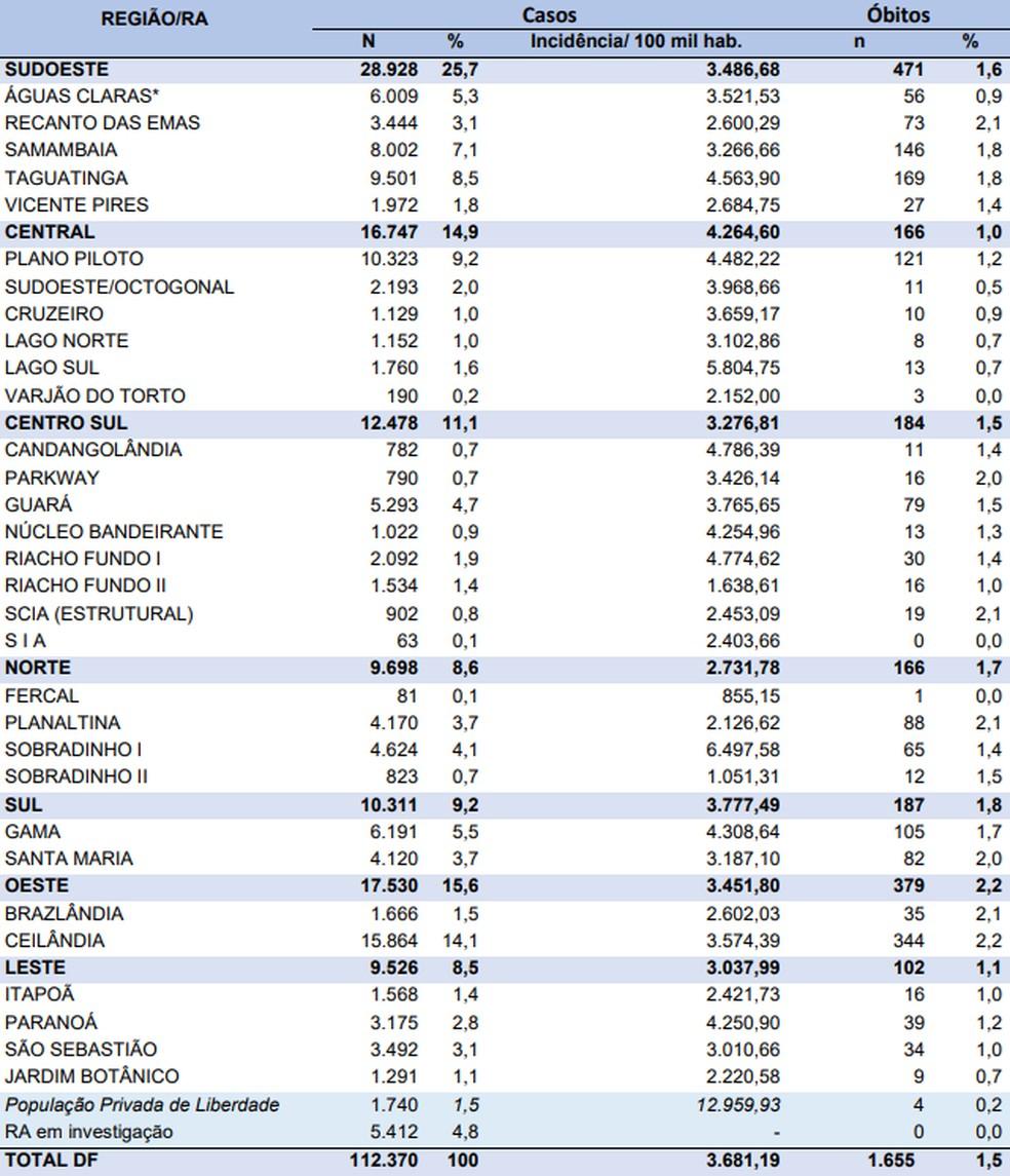 Casos de coronavírus por região do DF, em 11 de agosto  — Foto: SES-DF/Reprodução