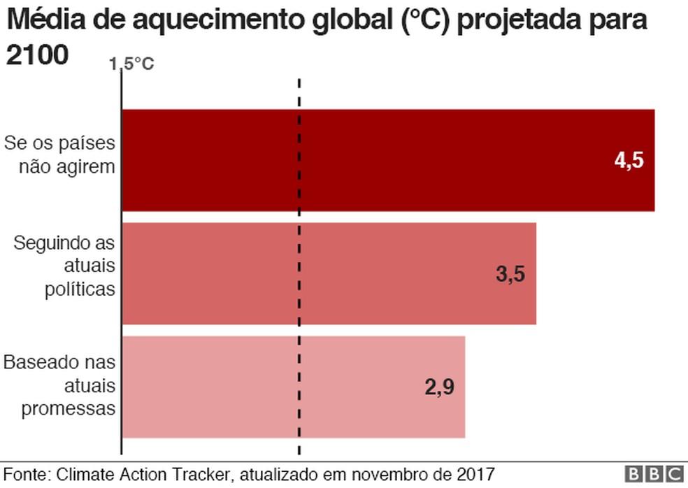 Gráfico da média de aquecimento global projetada para 2100 — Foto: Reprodução/BBC