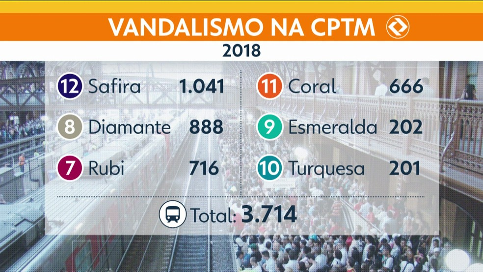 Vandalismo nos trens da CPTM em 2018 — Foto: TV Globo/Reprodução