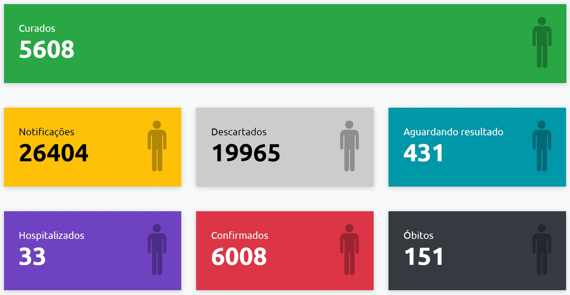 Com mais 32 casos positivos, Presidente Prudente ultrapassa as 6 mil confirmações de Covid-19