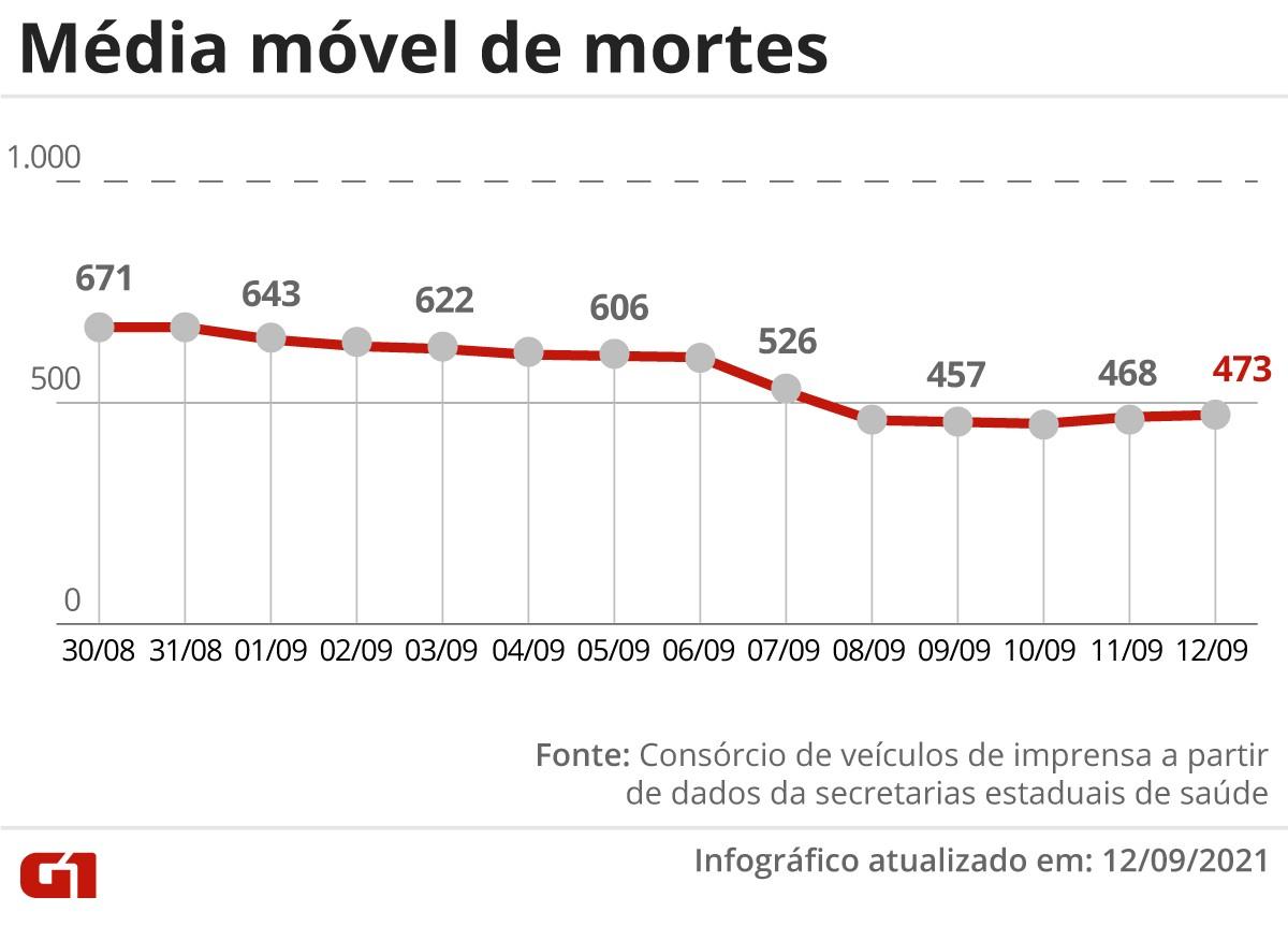 Brasil tem média móvel de 473 óbitos por Covid neste domingo; 5 estados não registraram mortes