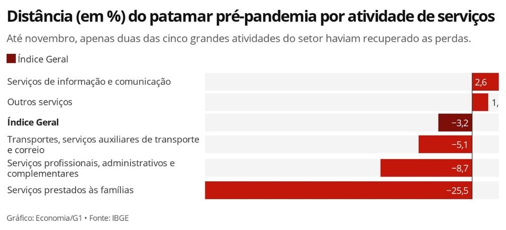 Distância (em %) do patamar pré-pandemia por atividade de serviços — Foto: Economia G1
