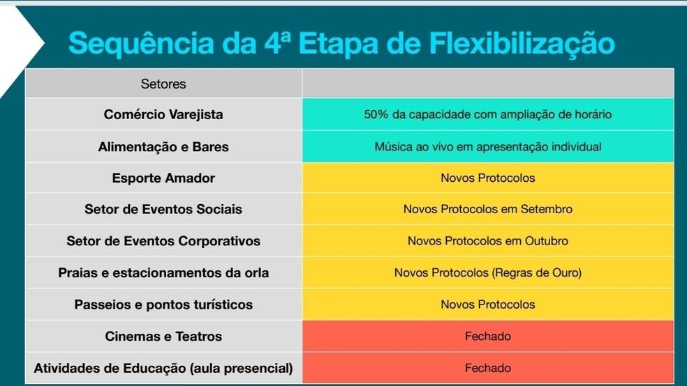 Detalhes da 4ª etapa de flexibilização em João Pessoa — Foto: Reprodução/PMJP