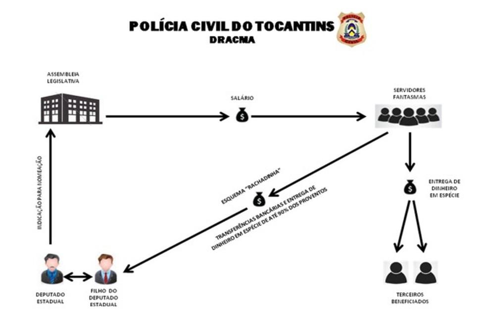 Esquema de como funcionava o esquema de fantasmas — Foto: Reprodução/Polícia Civil