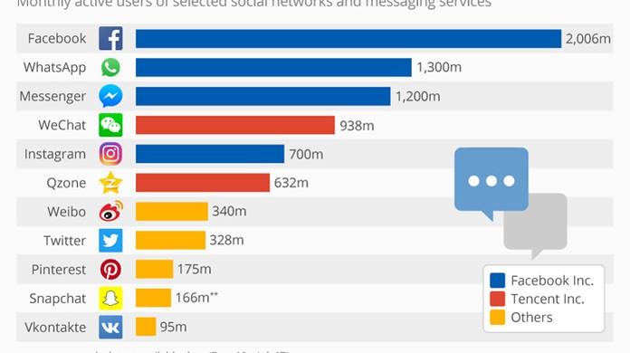 05c536b84d Facebook domina ranking de redes sociais mais usadas no mundo ...