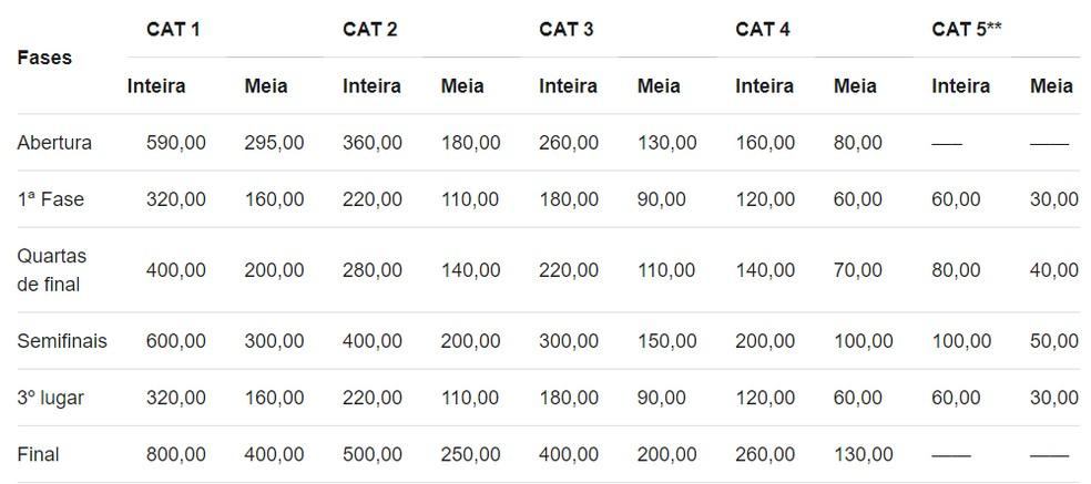 Valor dos ingressos para a Copa América — Foto: Divulgação / Copa América