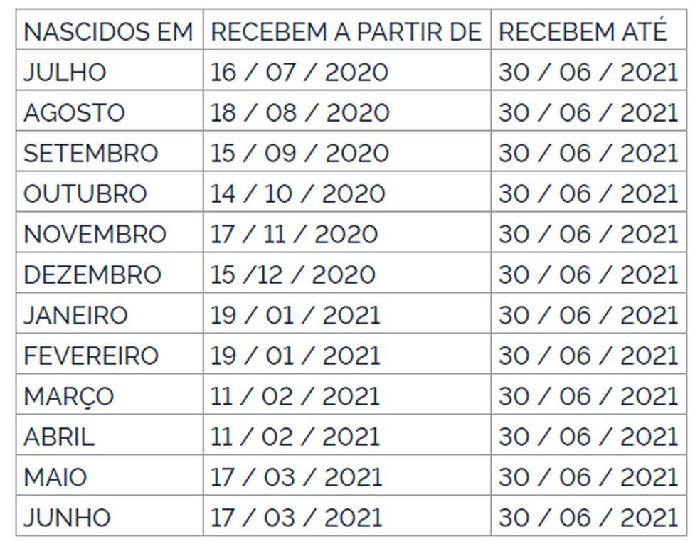Calendário do abono do PIS de 2020/2021 — Foto: Diário Oficial da União