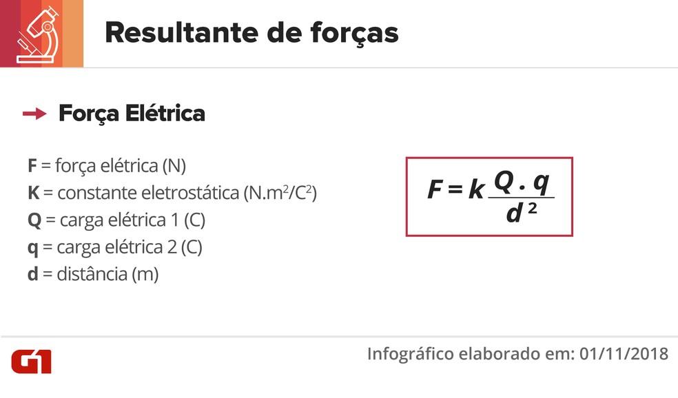 Equação resultante de forças — Foto: Juliane Souza/G1