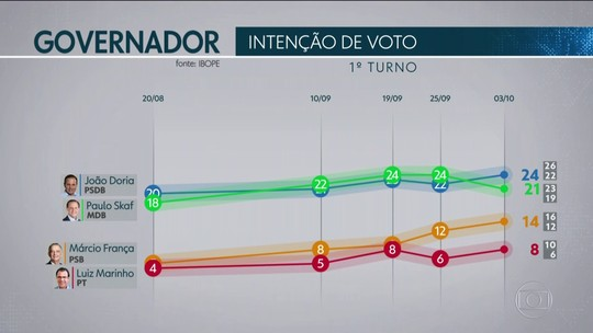 Pesquisa Ibope em São Paulo: Doria, 24%; Skaf, 21%; França, 14%; Marinho, 8%