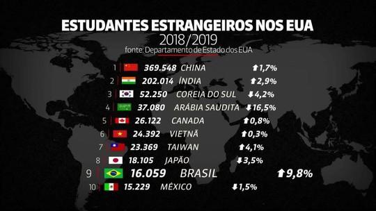 Brasil é o 9º país que mais envia estudantes aos EUA