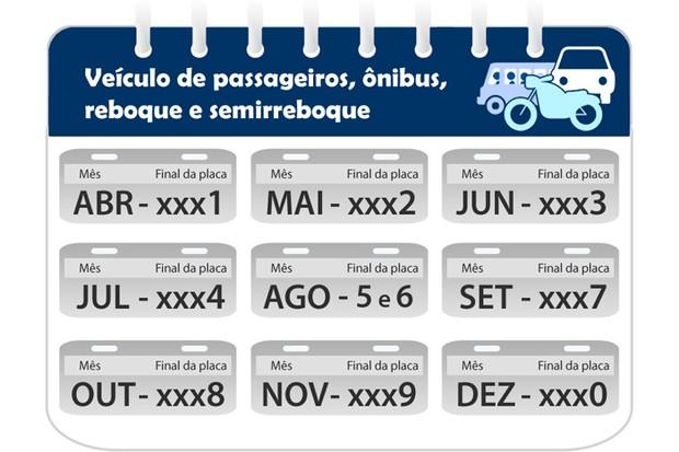 Calendário de licenciamento para carros (Foto: Reprodução/Detran.SP)