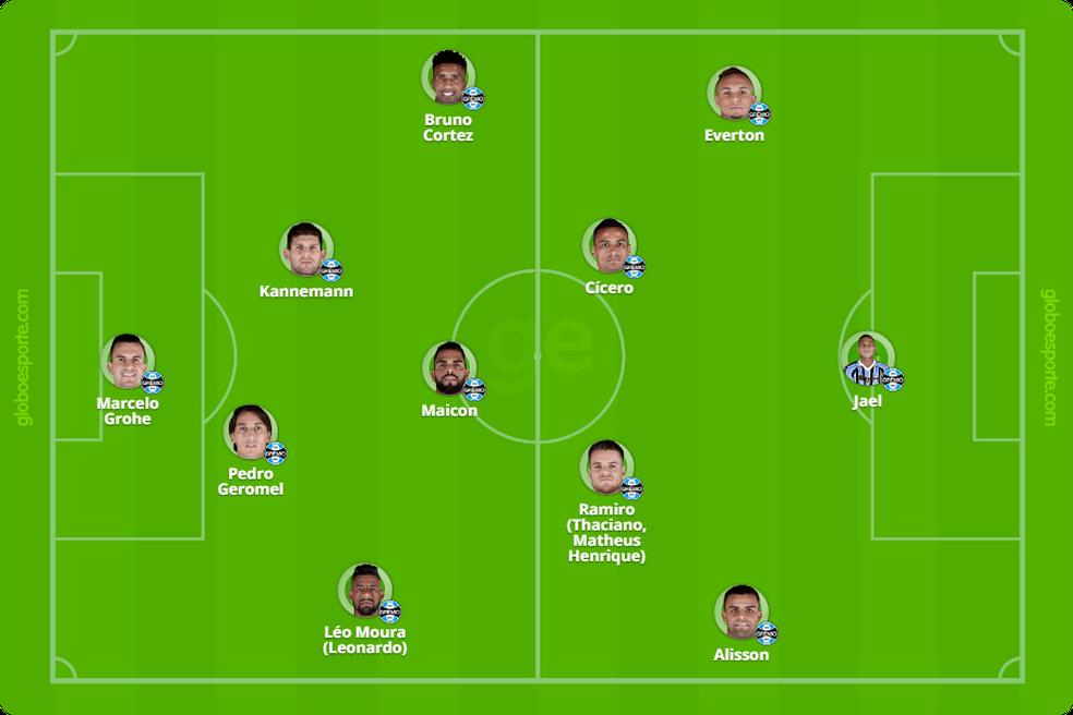 Possível time do Grêmio sem Luan — Foto: Reprodução