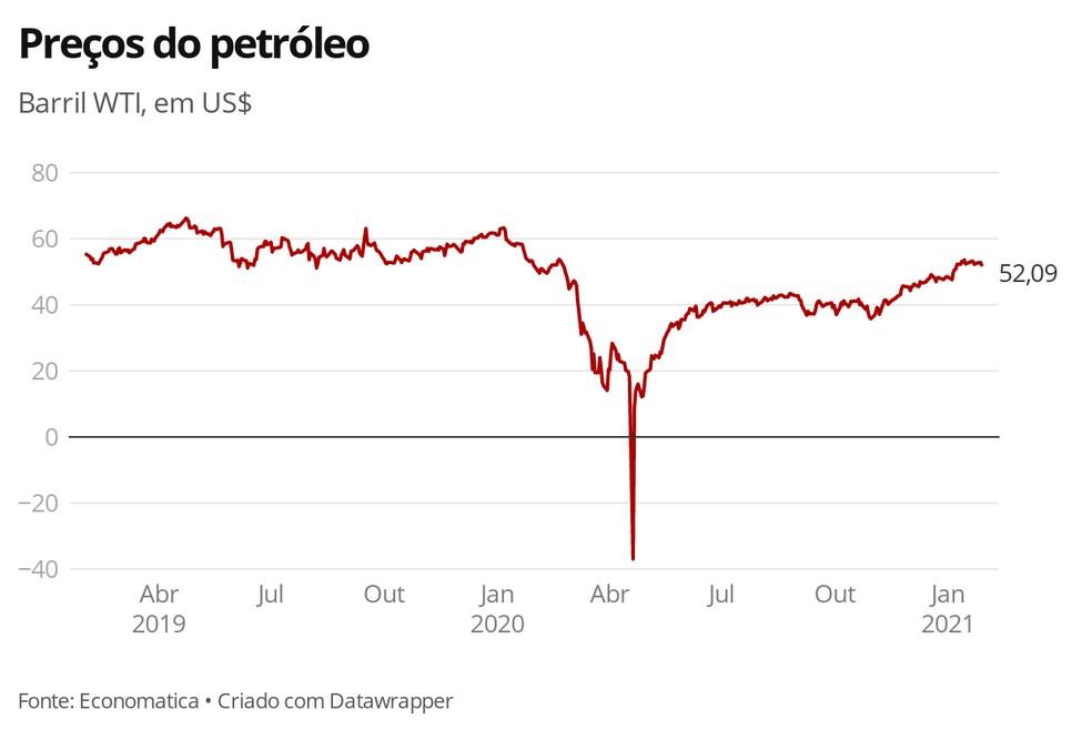 Preços do petróleo WTI, em US$ — Foto: G1 Economia