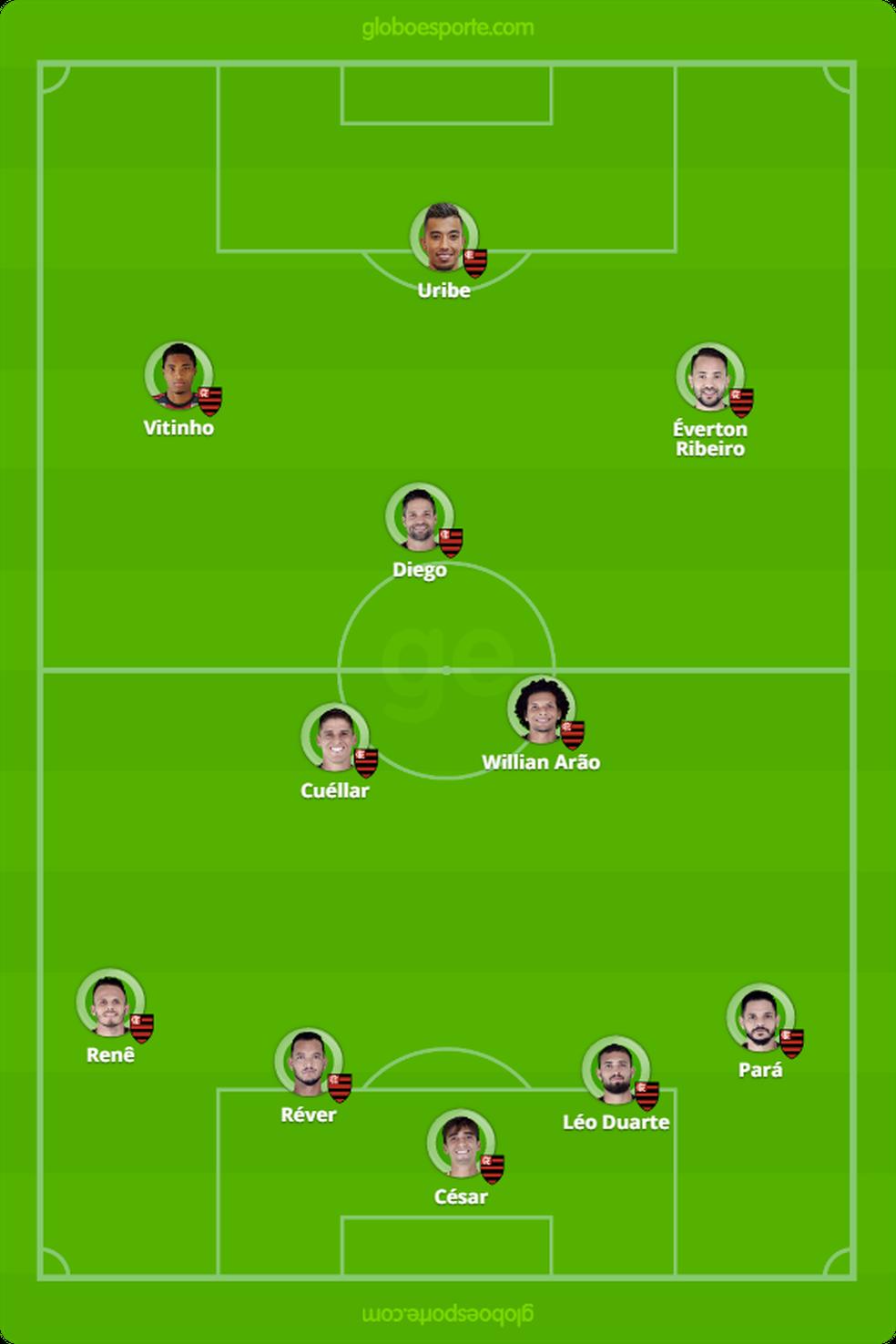 Provável escalação do Flamengo contra o Grêmio — Foto: Reprodução