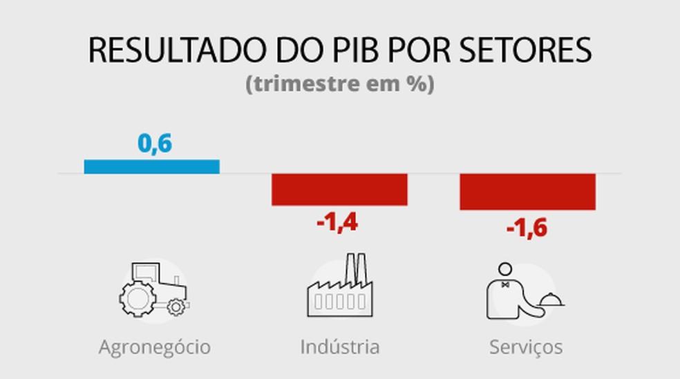 Resultado PIB por setores — Foto: Editoria de Arte/G1