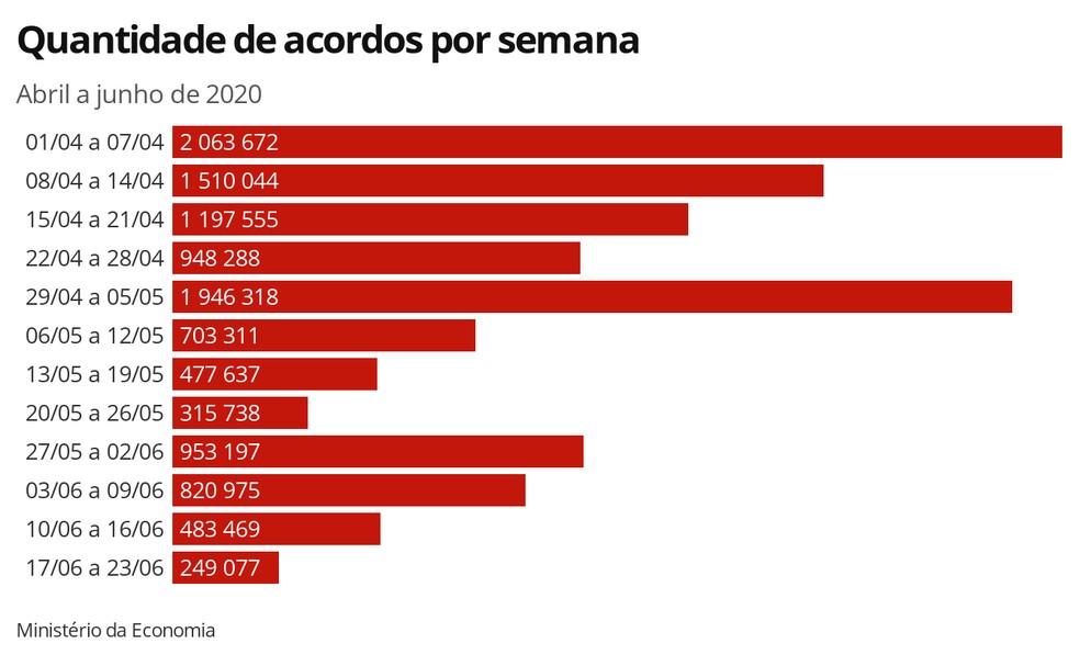 Quantidade de acordos por semana — Foto: Editoria de Economia/G1