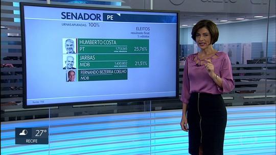 Humberto, do PT, e Jarbas, do MDB, são eleitos senadores por Pernambuco