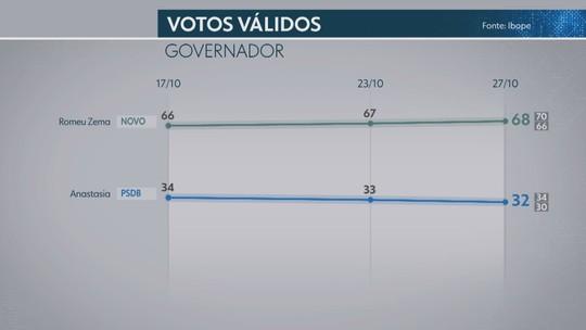 Ibope em Minas Gerais, votos válidos: Zema, 68%; Anastasia, 32%