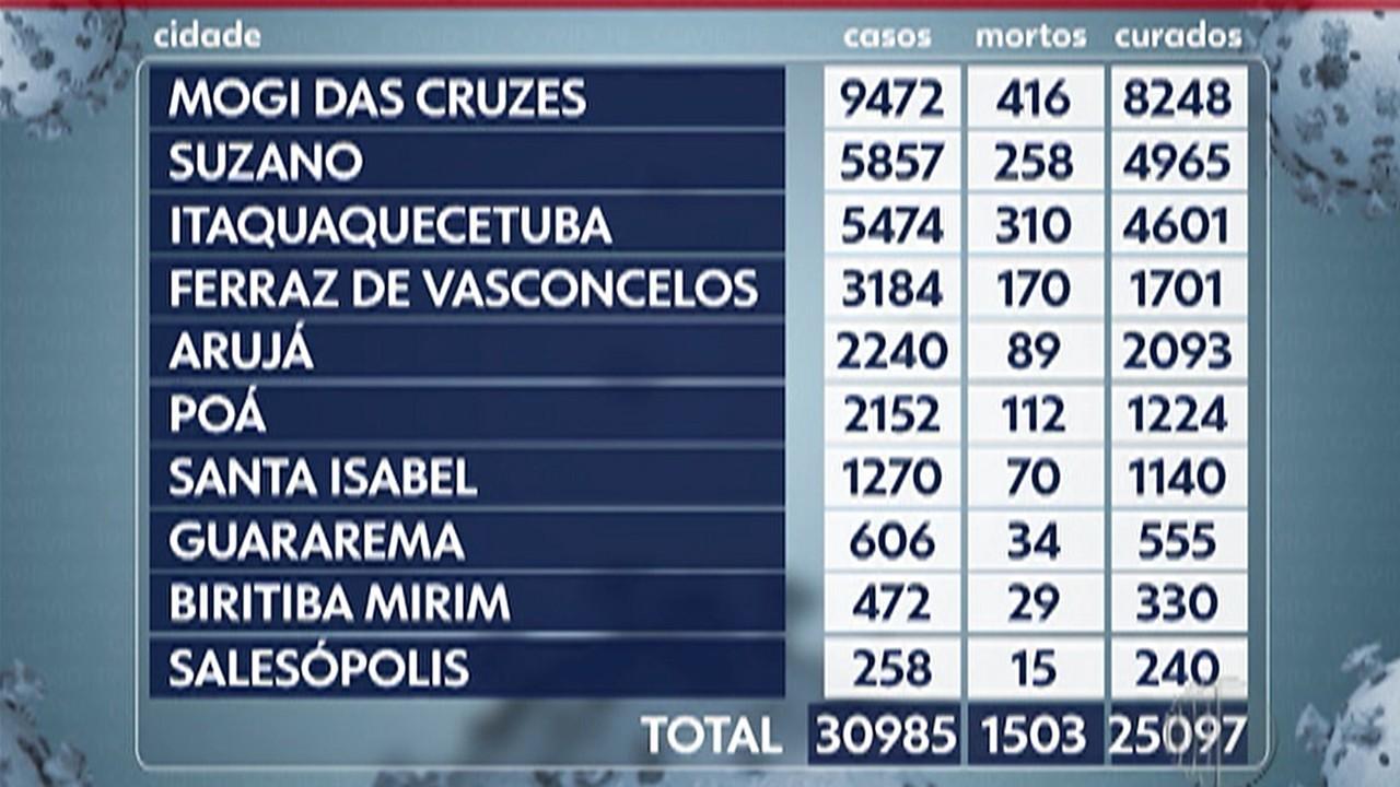 Destaques: Alto Tietê ultrapassa 1,5 mil mortes por Covid-19