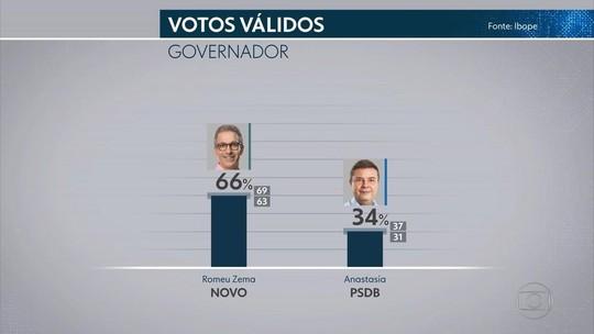 Ibope em MG, votos válidos: Zema, 66%; Anastasia, 34%