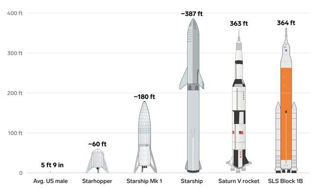 Comparação - foguetes