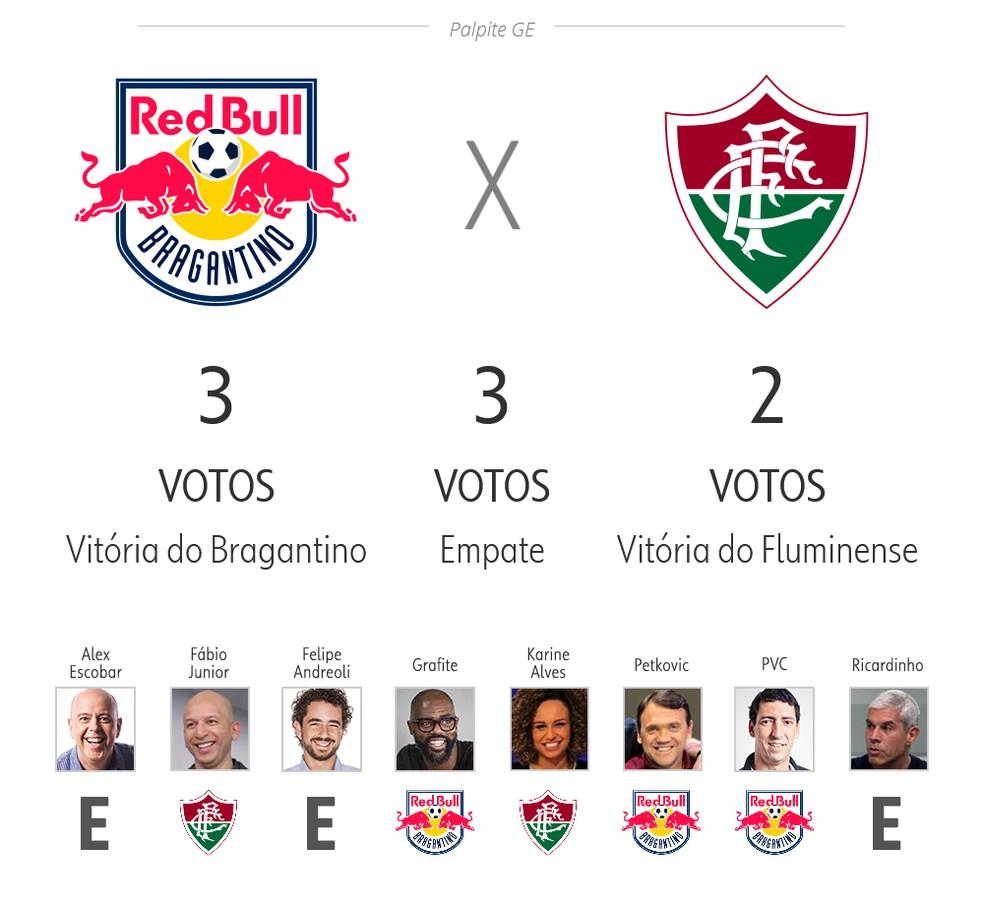 Palpite ge 3ª rodada: Bragantino x Fluminense — Foto: ge