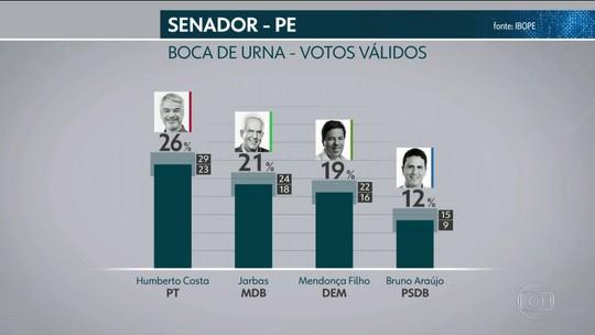 Ibope divulga pesquisa de boca de urna para o Senado de Pernambuco