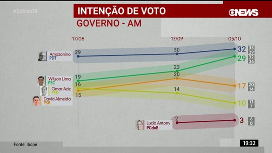 Ibope - Amazonas, votos válidos: Amazonino Mendes, 35%; Wilson Lima, 32%