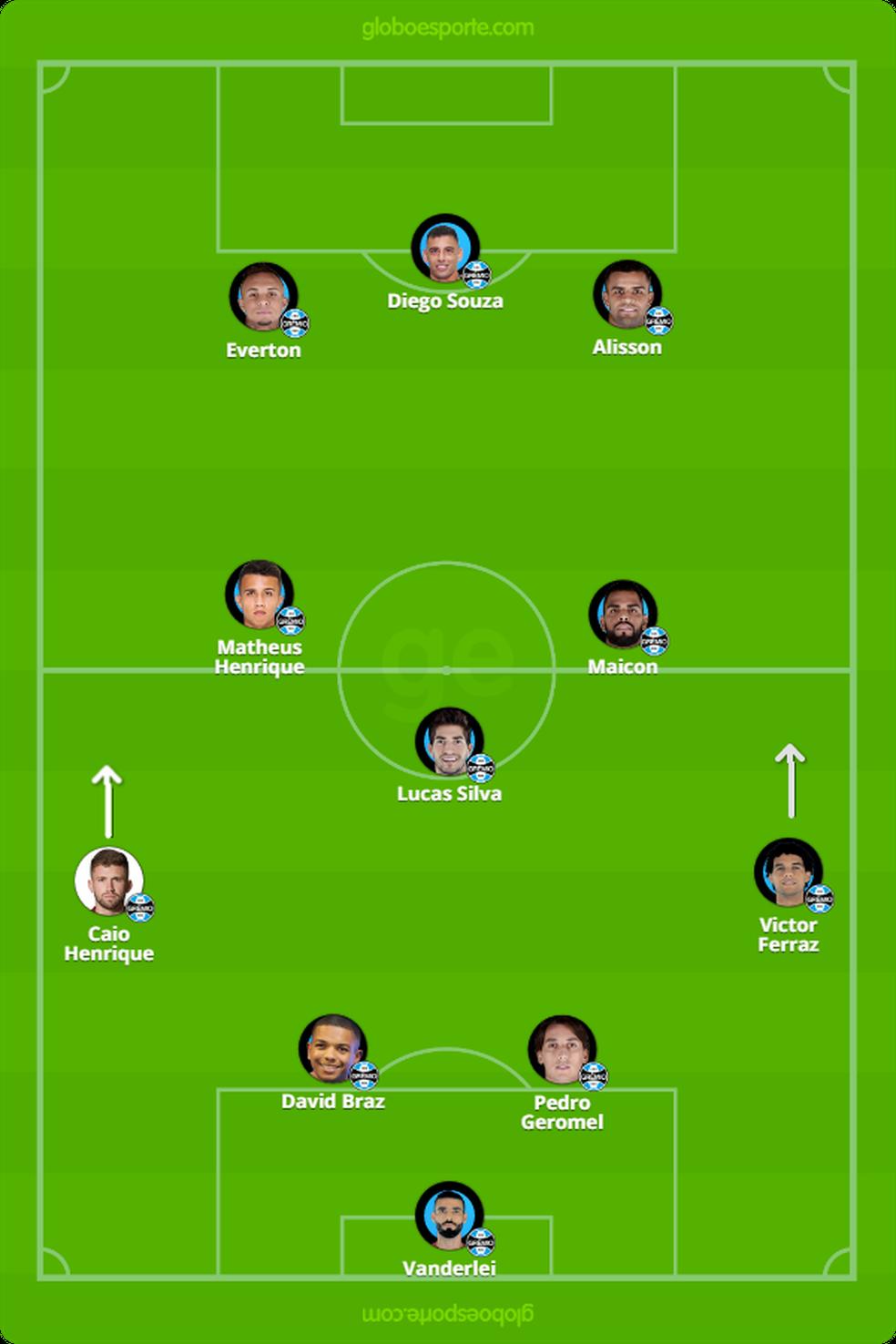 Variação do Grêmio para o 4-3-3 — Foto: GloboEsporte.com