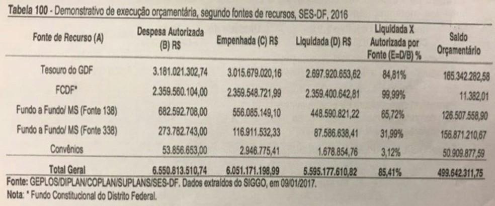 Demonstração dos gastos da Secretaria de Saúde do Distrito Federal em 2016 (Foto: Reprodução)