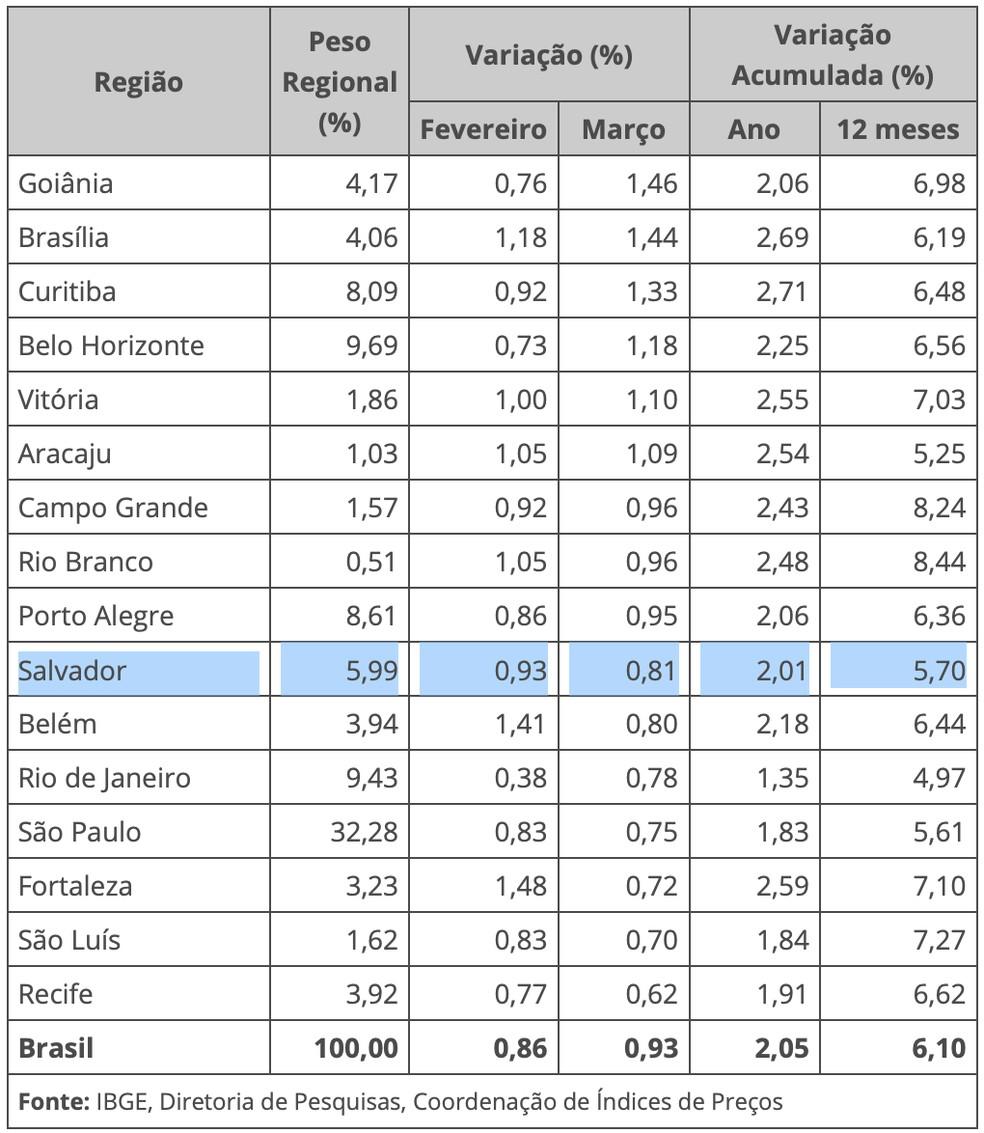 Índice registrado no primeiro trimestre de 2021 e nos 12 meses encerrados em março deste ano — Foto: Divulgação/IBGE