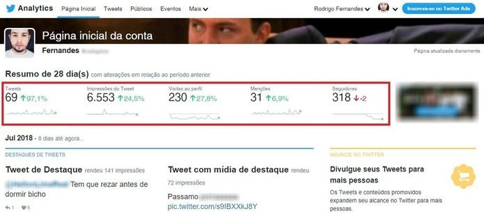 Veja estatísticas dos seus tuítes com a ferramenta Analytics (Foto: Reprodução/Rodrigo Fernandes)