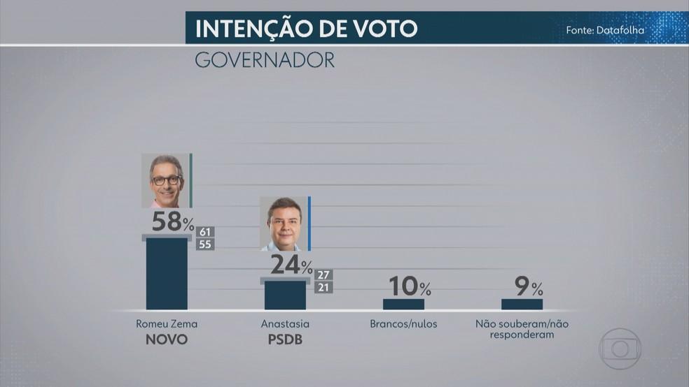 Pesquisa Datafolha de intenção de votos totais para governador de Minas Gerais — Foto: Reprodução/Arte TV Globo