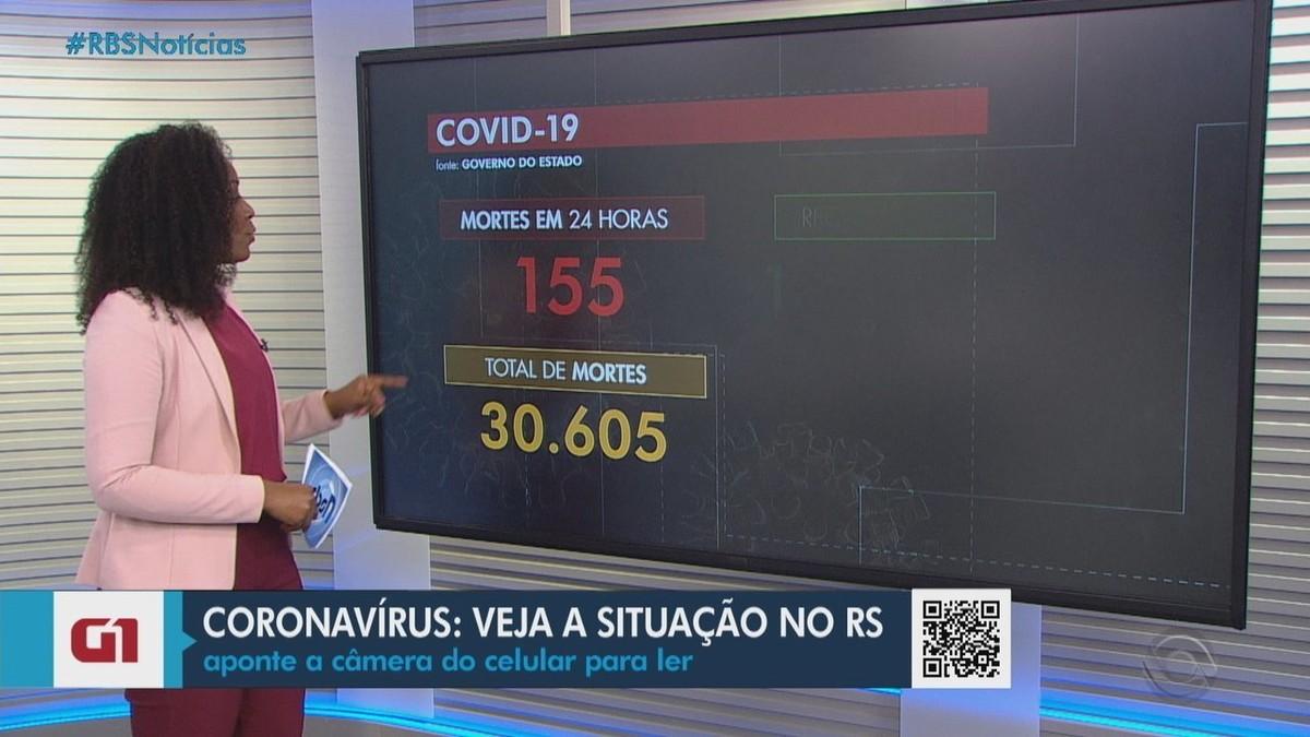 RS tem mais 155 mortes por Covid e passa de 30,6 mil óbitos; média móvel mantém estabilidade