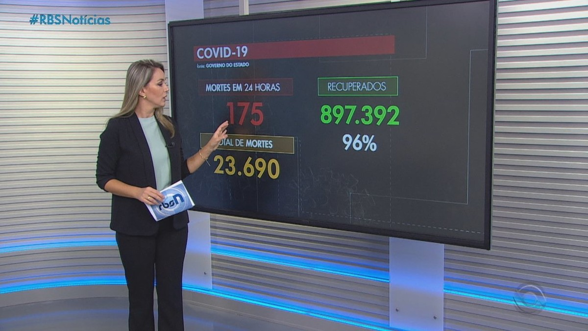 RS registra 175 mortes por Covid no feriado e mantém queda na média móvel