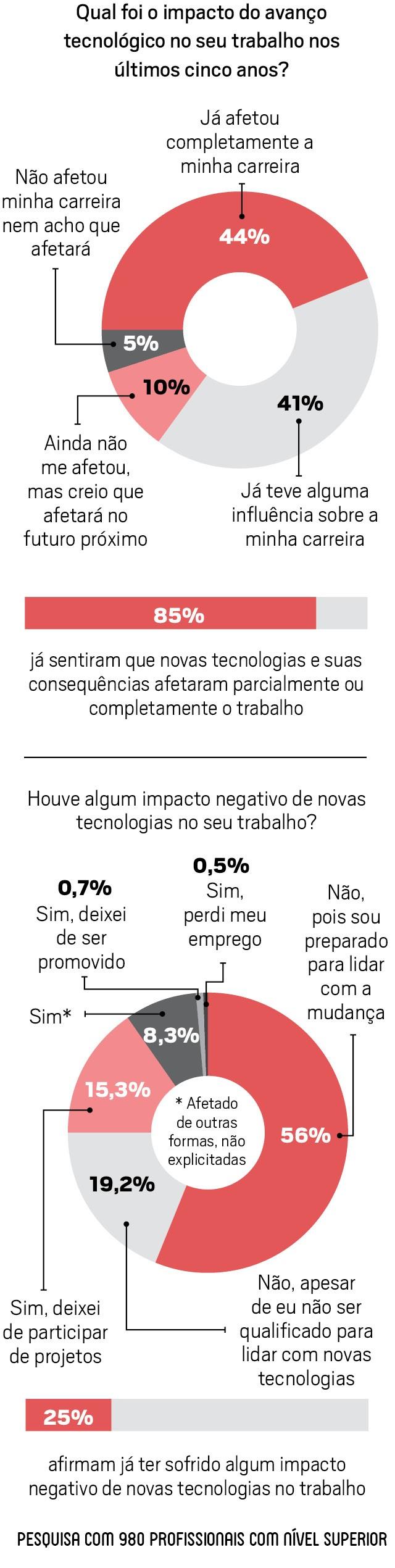 Impactos da transformação digital no futuro do trabalho (Foto: Anna Carolina Negri)
