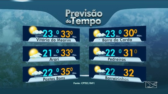 Confira as variações das temperaturas no Maranhão