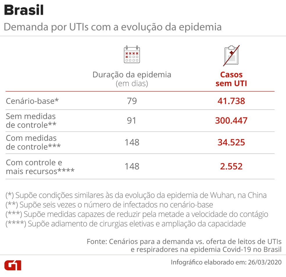 Demanda por UTIs com a evolução da epidemia de Covid-19/Brasil — Foto: G1/Editoria de Arte