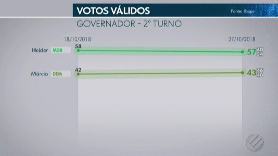 Ibope no Pará, votos válidos: Helder, 57%; Márcio, 43%