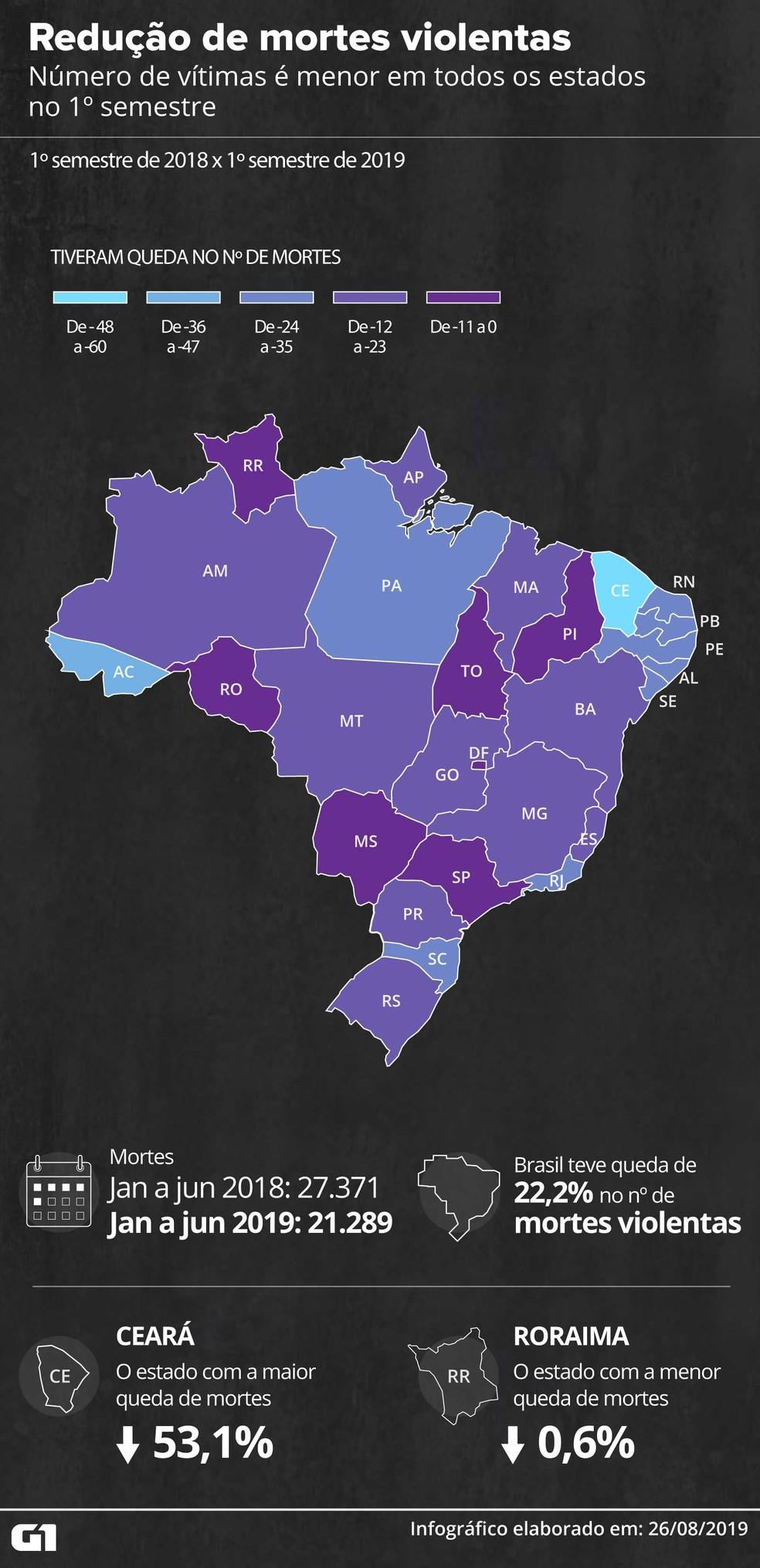 A região Nordeste é a com a maior queda no primeiro semestre deste ano, com quase 30% — Foto: Rodrigo Sanches/G1
