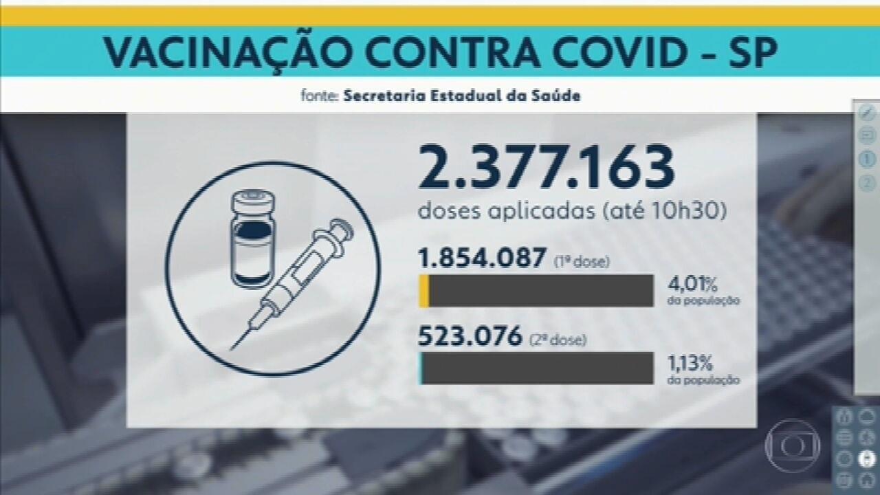 Estado de São Paulo chega a marca de 2,3 milhões de doses aplicadas da vacina contra a Covid-19