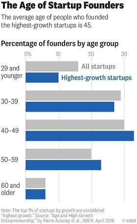 Taxa de sucesso entre fundadores de empresa de acordo com a idade (Foto: Harvard Business Review)