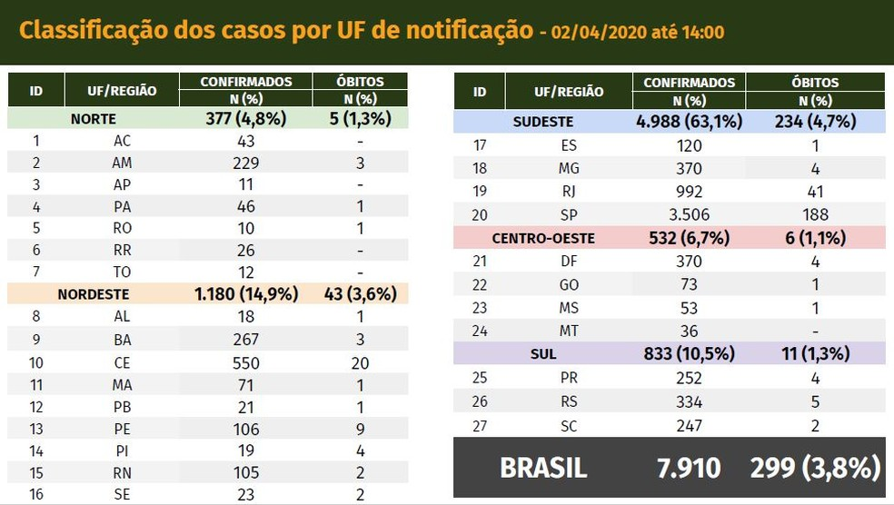 Painel dos casos de novo coronavírus no Brasil em 02/04/2020 — Foto: Reprodução/Ministério da Saúde